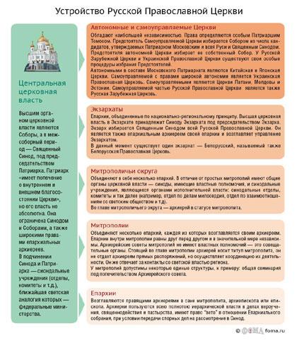 Устройство Церкви (инфографика)