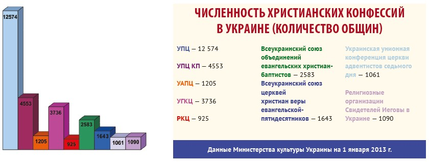 Религия в Украине: цифры и факты (официальная статистика за 2012 год)